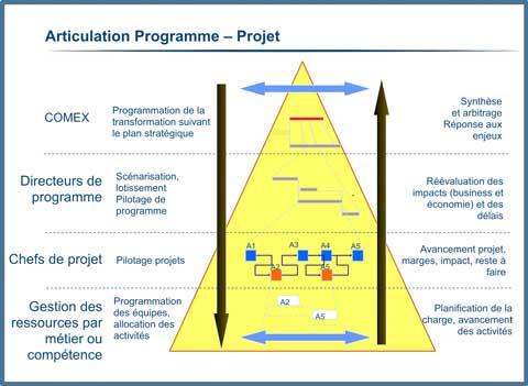 Articulation Programme – Projet