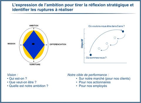 L'expression de l'ambition pour tirer la réflexion stratégique et identifier les ruptures à réaliser