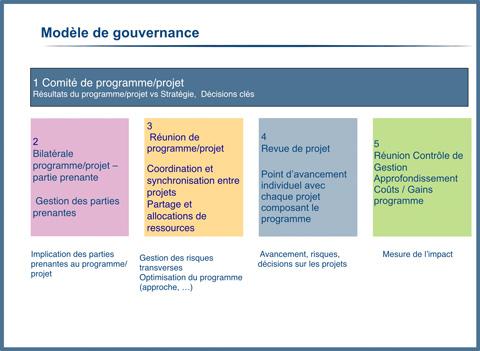 Modèle de gouvernance