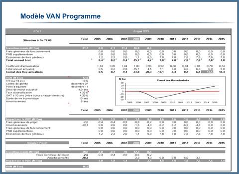 Modèle VAN Programme