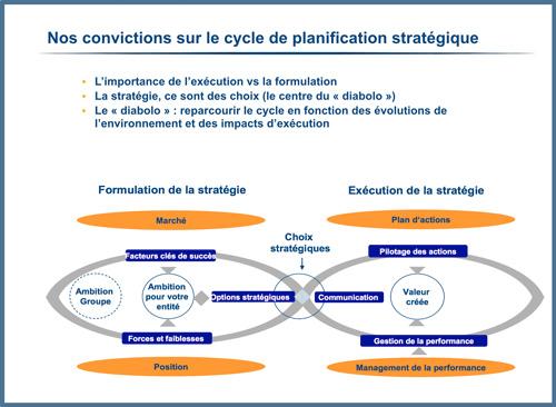 Nos convictions sur le cycle de planification stratégique