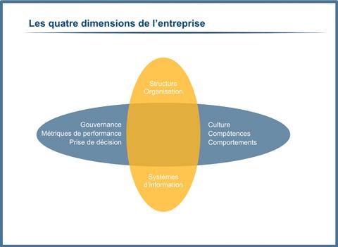 Les quatre dimensions de l'entreprise