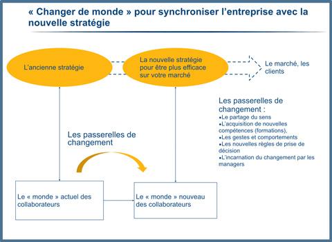 Changer de monde pour synchroniser l'entreprise avec sa nouvelle stratégie