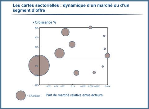 Les cartes sectorielles : dynamique d'un marché ou d'un segment d'offre